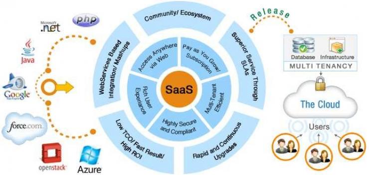 saas application software development